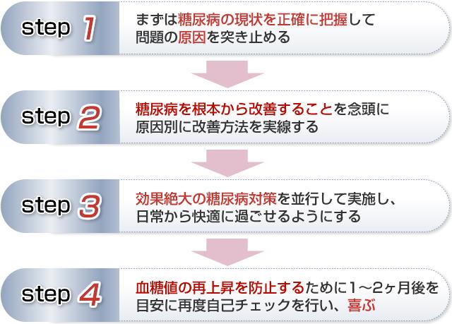 簡単な4ステップ